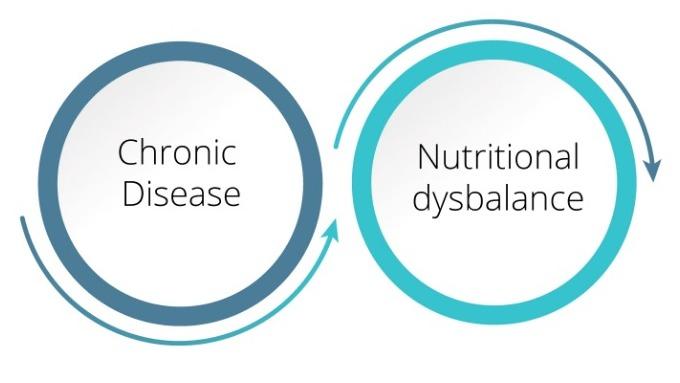 Chronic Disease & Nutritional Dysbalance