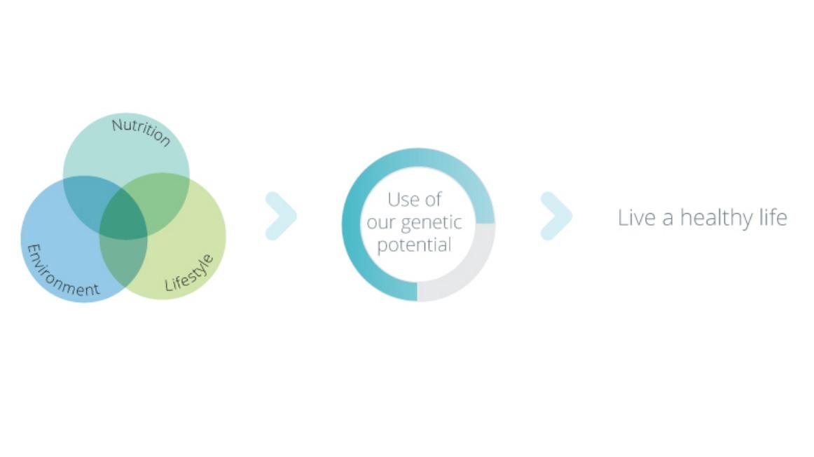 Optimalisatie van ons genetisch potentieel